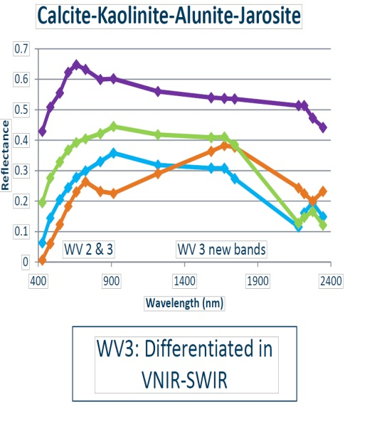 WorldView-3 With Its 8 SWIR Bands Becomes A Boon For Mineral